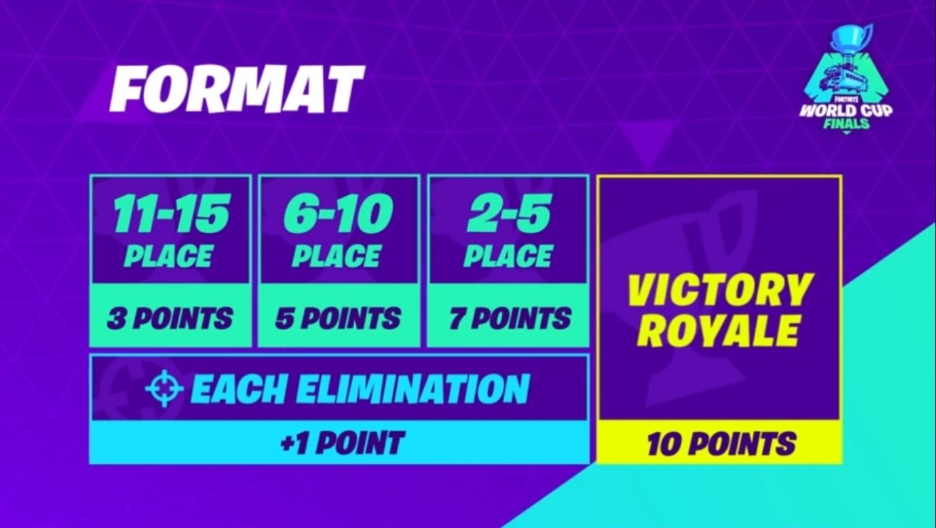fortnite wm points